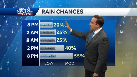 Dreary & Cool Sunday; Some Showers Heading Into Thanksgiving