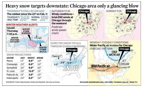 Heavy snow targets downstate: Chicago area only a glancing blow