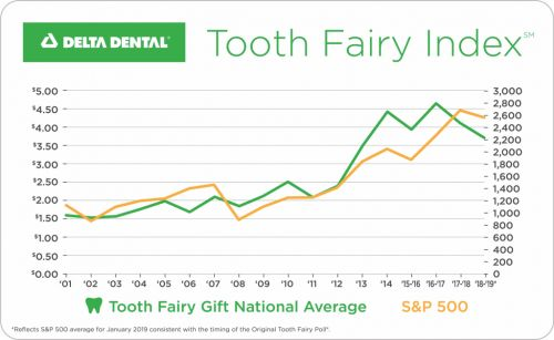Tooth Fairy Pays Less For Second Consecutive Year