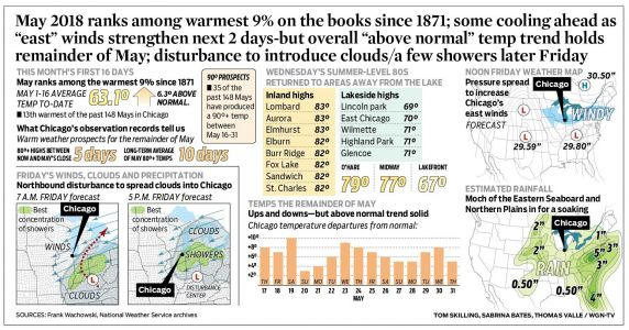 "May 2018 ranks among warmest 9% on the books since 1871; some cooling ahead as ""east"" winds strengthen next 2 days-but overall ""above normal"" temp trend holds remainder of May; disturbance to introduce clouds/a few showers later Friday"