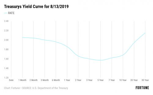 What Is an 'Inverted Yield Curve'? And Why Is It Being Blamed for the Dow's 800+ Point Loss?