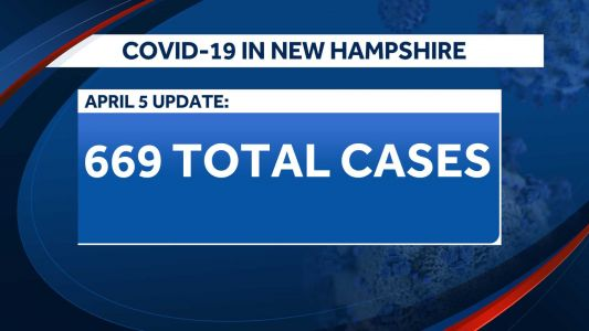 There are 669 COVID-19 cases in NH as of Sunday night
