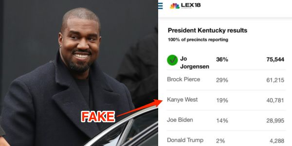 Kanye West celebrated 'election results' showing him ahead of Trump and Biden in Kentucky. The numbers were fake