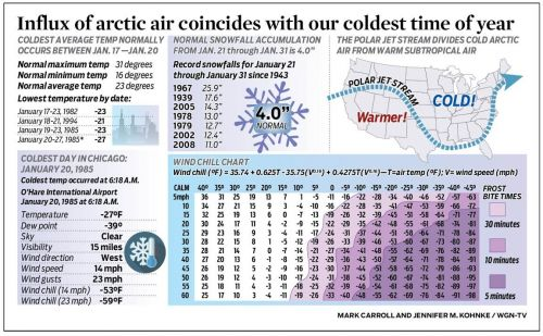 Influx of arctic air coincides with our coldest time of year