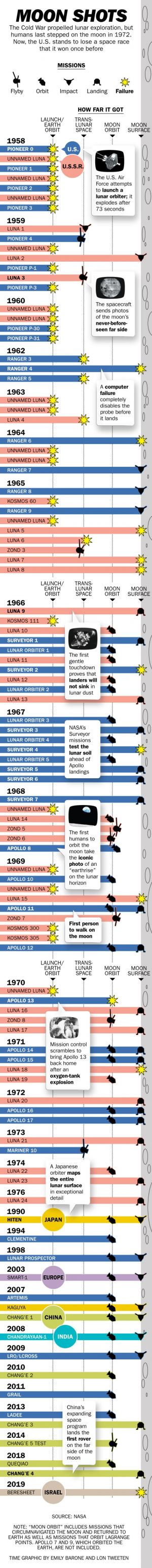 Here's Every Single Mission to the Moon in One Chart