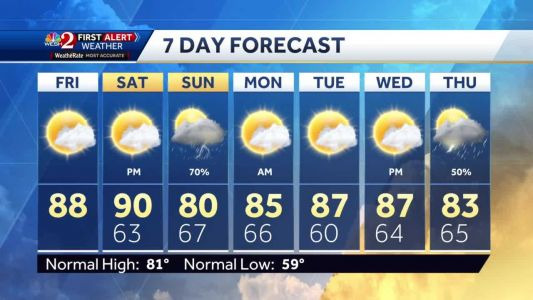 Hot Friday afternoon with lower humidity