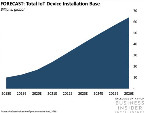 How IoT figures into Samsung's $116 billion chip play