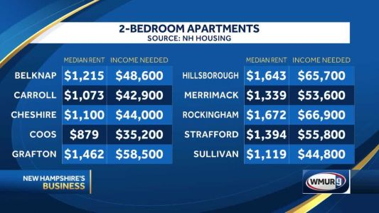 """NH affordable housing at """"crisis levels"""" & getting worse by year if you rent"""