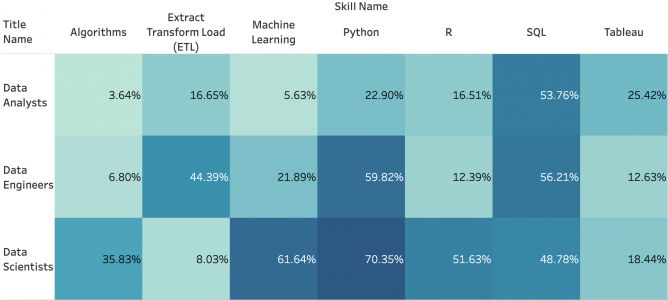 Comparing In-Demand Skills for Data Jobs