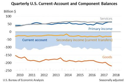 U.S. Current-Account Deficit Increases in First Quarter 2018