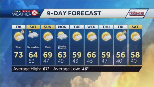 Windy Friday ahead with rain, few thunderstorms overnight