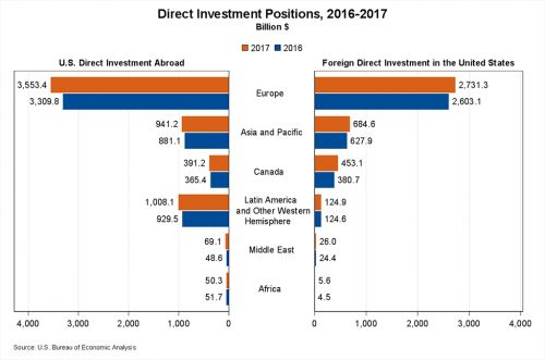 Direct Investment by Country and Industry, 2017