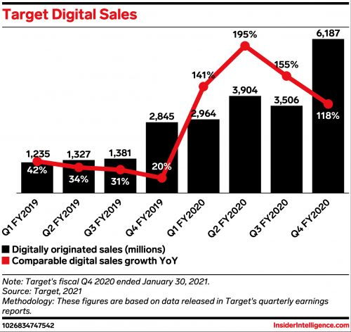 Target rounds out 2020 with impressive growth, but will it carry into 2021?
