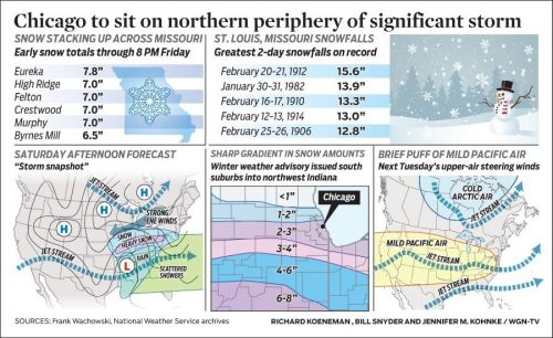 Chicago to sit on northern periphery of significant storm