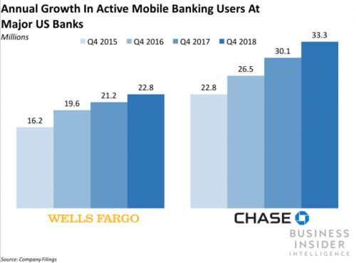 The latest earnings rounds show banks need to focus on mobile engagement strategies