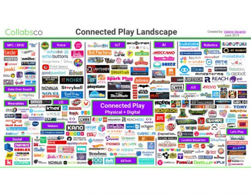 Collabsco: Connected play companies grew 150% to 262 in 2019