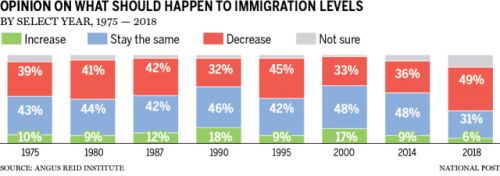 Record opposition among Canadians to taking in more immigrants, but pollster says it's too soon to call it a trend