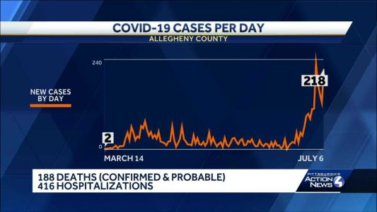 Pittsburgh remains coronavirus hotspot as Allegheny County reports 218 new infections
