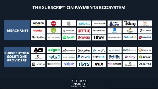 THE SUBSCRIPTION PAYMENTS ECOSYSTEM: Consumers' rising interest in subscriptions is driving merchants to offer these services - here's what solutions providers need to know to capitalize on the opportunity