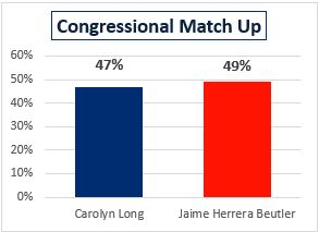DCCC POLLING MEMO: Carolyn Long and Jaime Herrera Beutler Tied In Competitive WA-03 Race