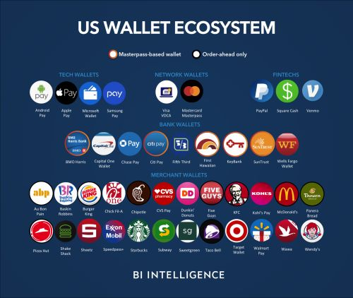 Why are Apple Pay, Starbucks' app, and Samsung Pay so much more successful than other wallet providers?