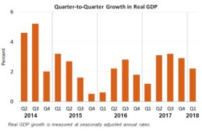 GDP Increases in First Quarter