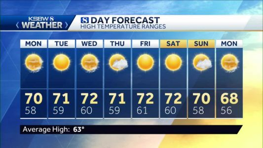 Sunday p.m KSBW Weather Forecast 11.29.20