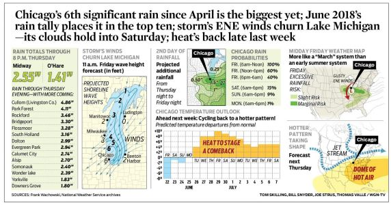 Chicago's 6th significant rain since April is the biggest yet; June 2018's rain tally places it in the top ten; storm's ENE winds churn Lake Michigan -its clouds hold into Saturday; heat's back late last week