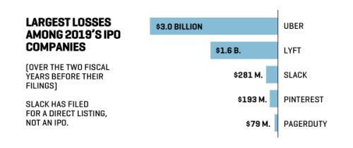 This Year's Tech IPOs Are Raising an Average of $2.2 Billion
