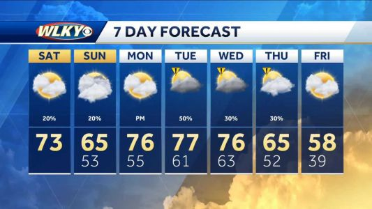 Isolated Showers Possible