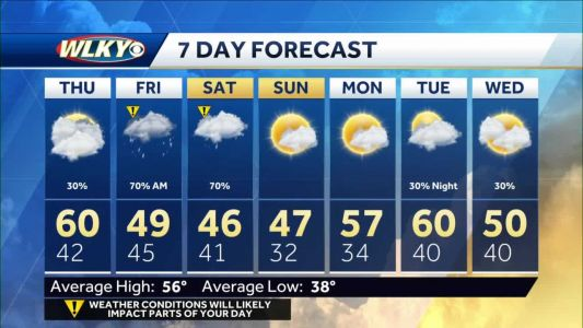 Umbrellas needed later this week