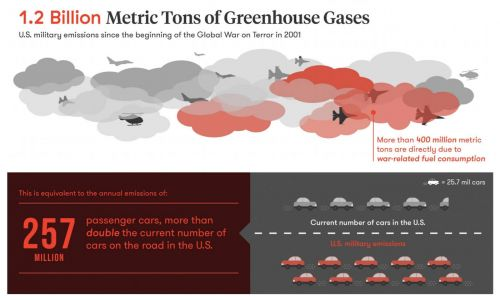 Pentagon Has Emitted Over a Billion Metric Tons of Greenhouse Gases in Its War on Terror