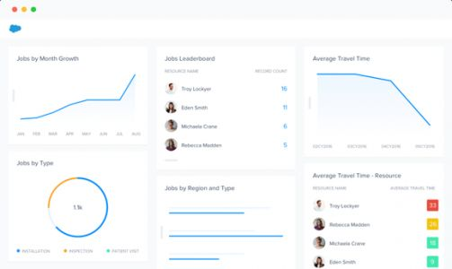 Skedulo raises $28 million to help enterprises manage their mobile workforce