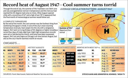 Record heat of August 1947-Cool summer turns torrid