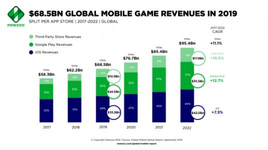Newzoo: Global game revenues will hit $68.5 billion in 2019