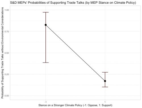 Does attaching environmental issues to trade agreements boost support for trade liberalisation?
