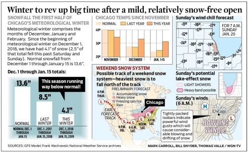 Winter to rev up big time after a mild, relatively snow-free open