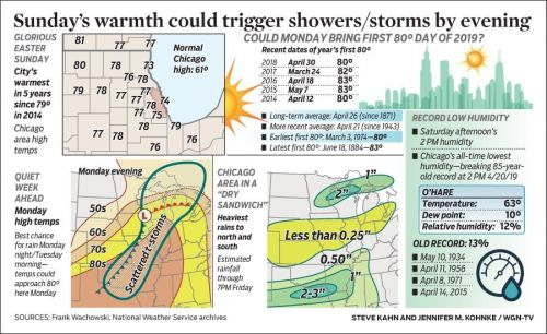 Sunday's warmth could trigger showers/storms by evening
