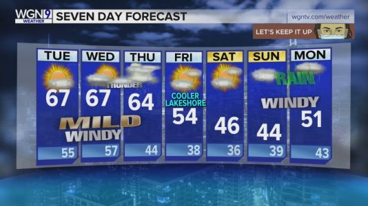 7-Day Forecast: Temps in 60s continues with mild, windy conditions