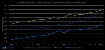 MDH: Deaths From Opioids, Suicide & Alcohol Continue To Rise Or Remain High