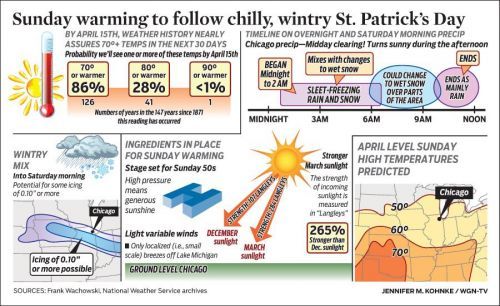 Sunday warming to follow chilly, wintry St. Patrick's Day
