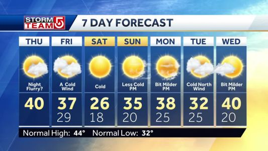 Video: Sunny day, flurries in forecast