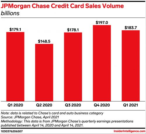 Chase reports Q1 volume upswing, signaling light at the end of the tunnel