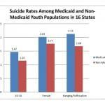 Youth Suicide Breakdown May Pose Screening Opportunity for Medicaid