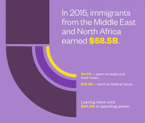 Two years after the travel ban, a new study on the contributions made by Middle Eastern and North African Immigrants