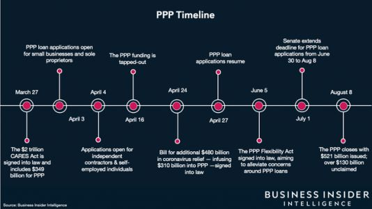 The PPP closed to new applications with over $130 billion in unclaimed funds