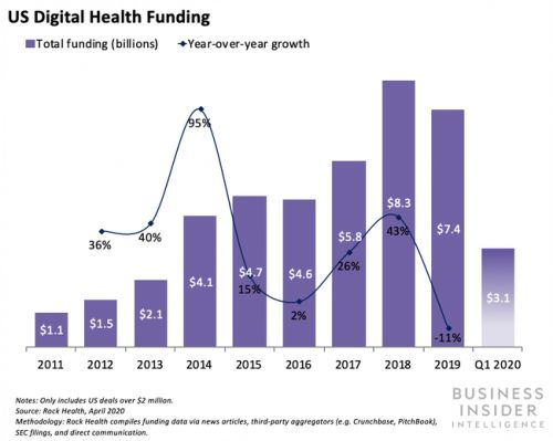 US digital health startups raked in a whopping $3.1 billion in Q1 2020