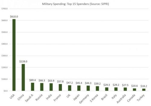 Trump's Bigly Military-Spending Is Not Enough for this Beltway Think Tank