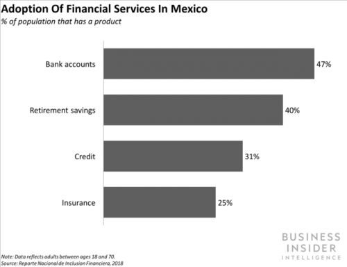 Mexico is piloting a nationwide digital payment system