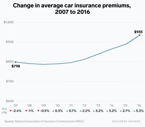 The average cost of car insurance in the US